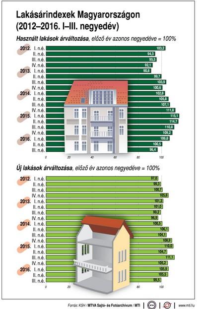 Így alakul a lakásárindex - Ábra