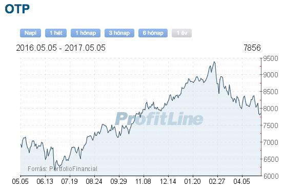 OTP bank részvény árfolyam