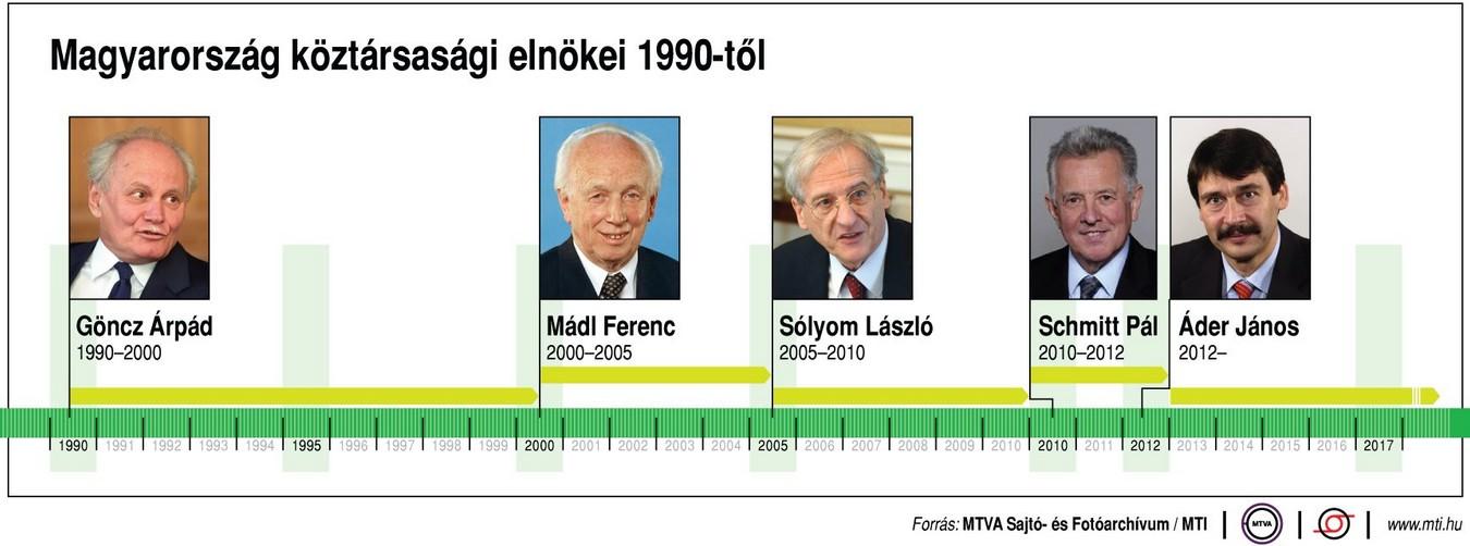Magyarország köztársasági elnökei - Ábra