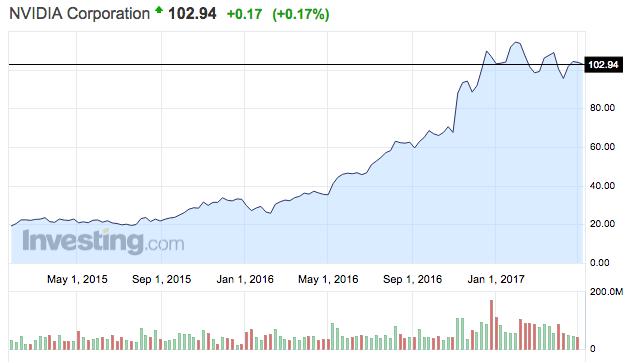nvidia share price részvény árfolyam