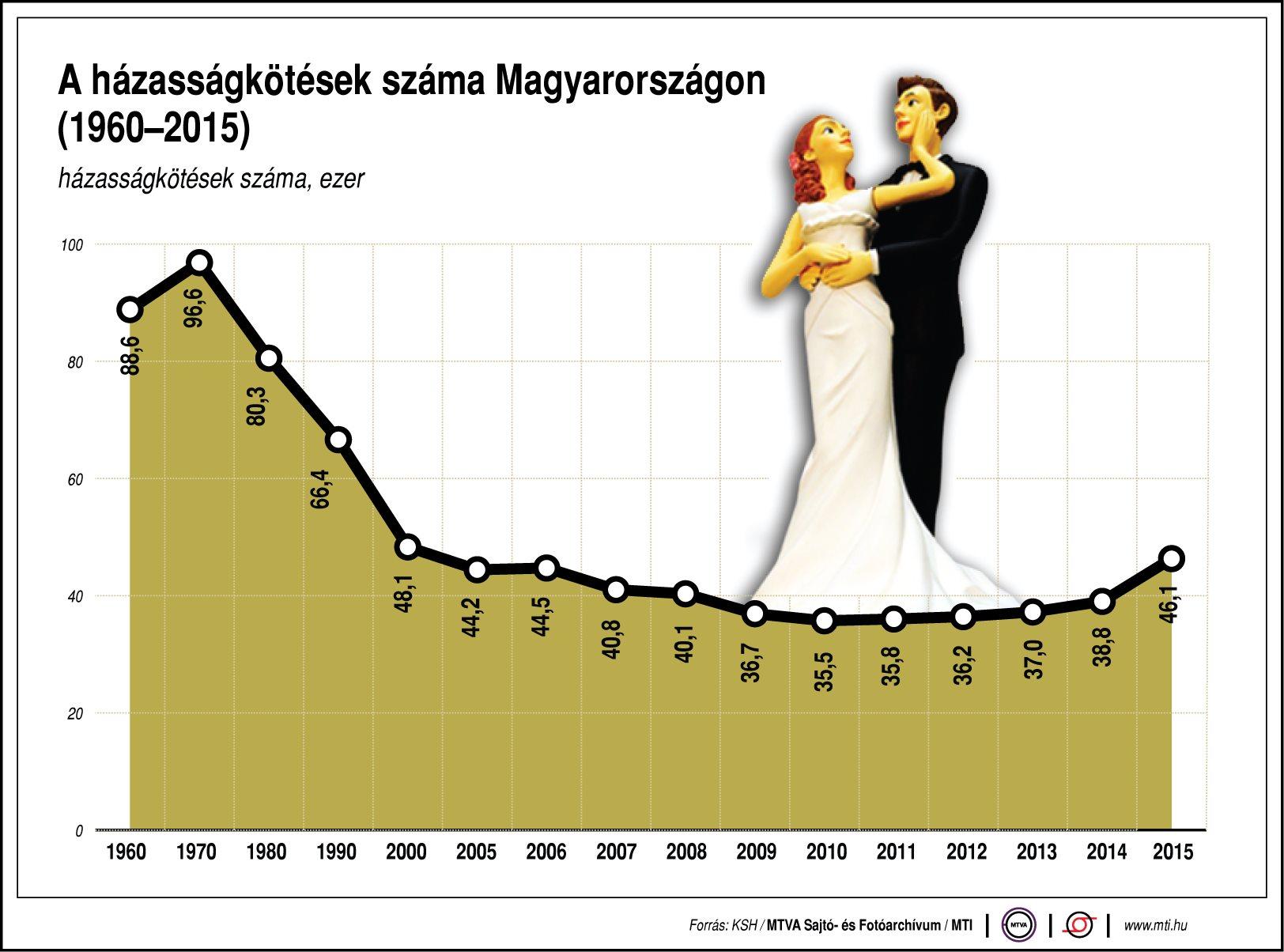 Ennyien házasodnak Magyarországon - ábra