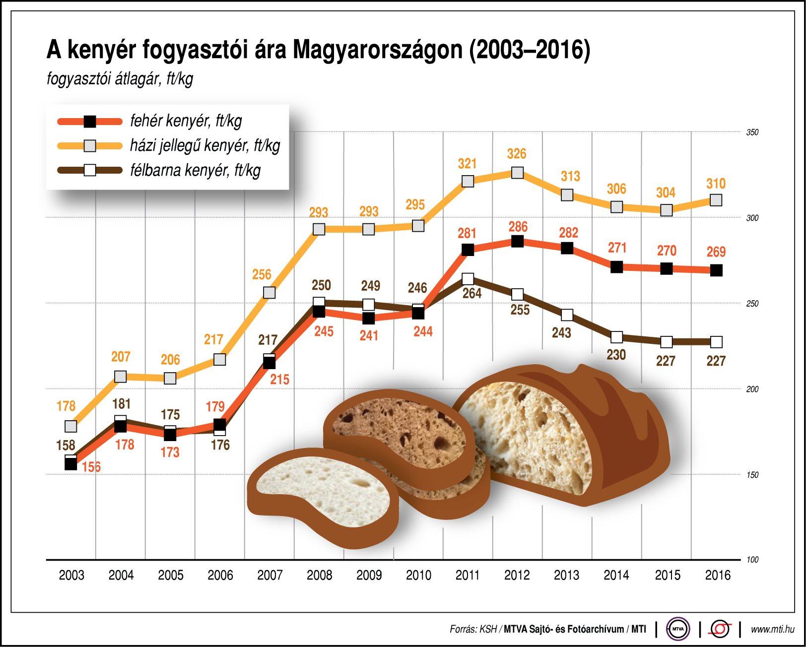 Mennyiért vesszük a kenyeret?