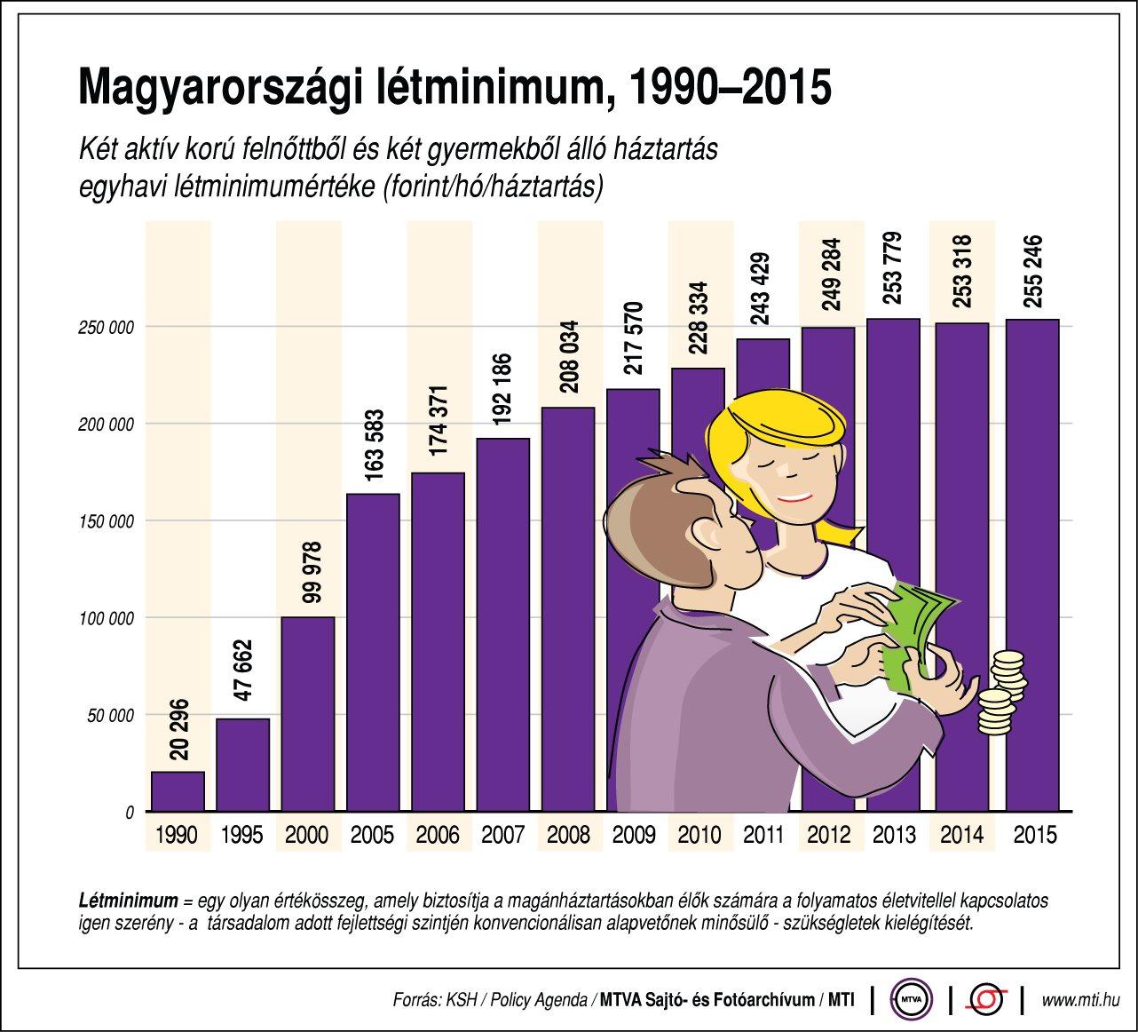 A magyarországi létminimum  - egy ábrán