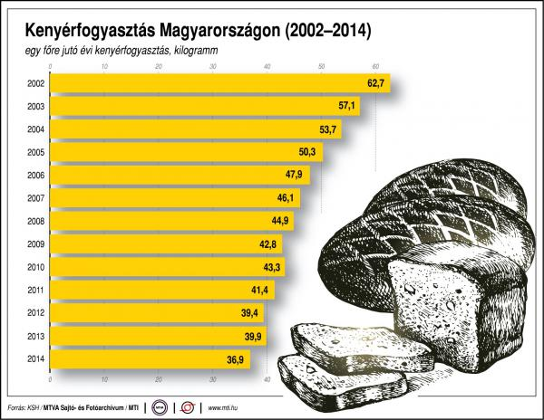 Egyre kevesebb kenyeret fogyasztunk