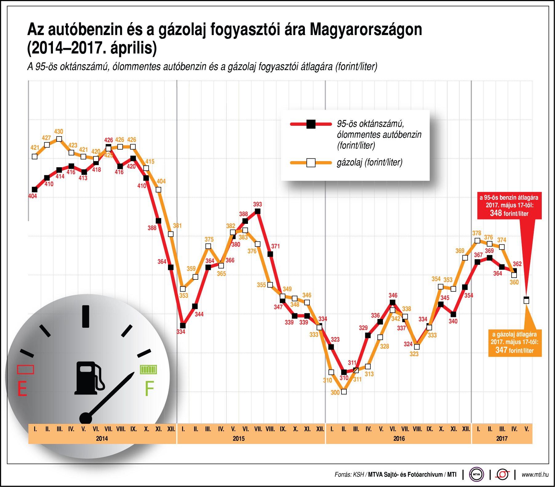 Az autóbenzin és a gázolaj fogyasztói ára Magyarországon - ábra
