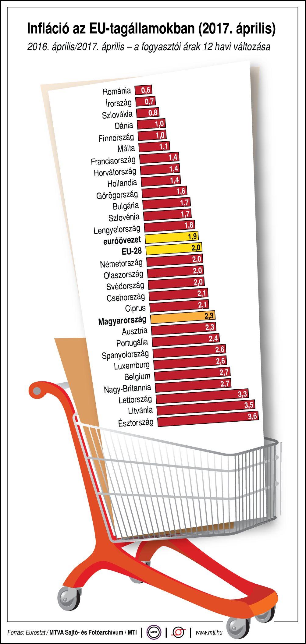 Infláció az EU-tagállamokban - ábra