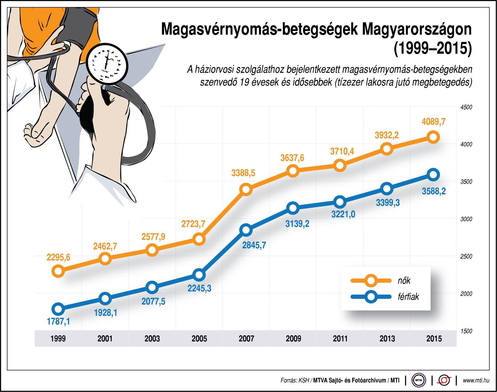 Sok magyar küszködik magas vérnyomással