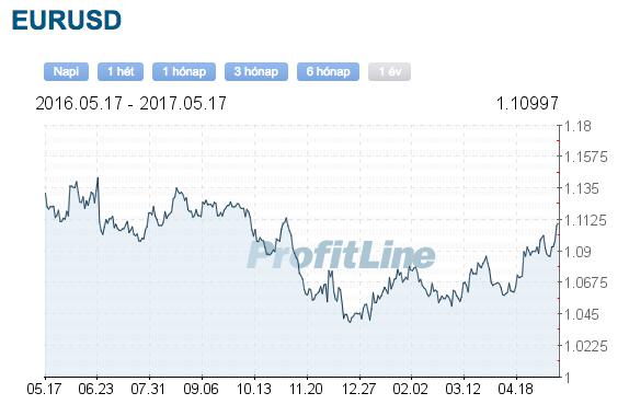eurusd árfolyam