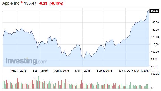 apple részvények tőzsdei árfolyama