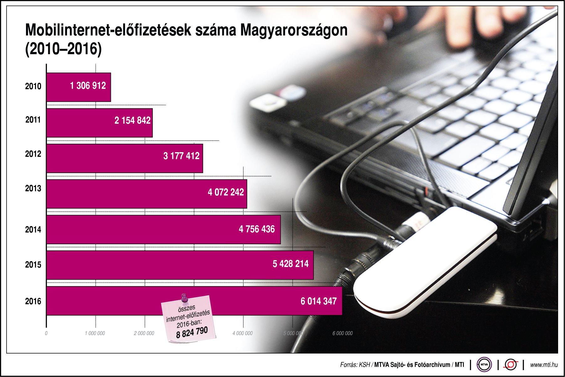Így nőtt a mobilinternet-előfizetések száma