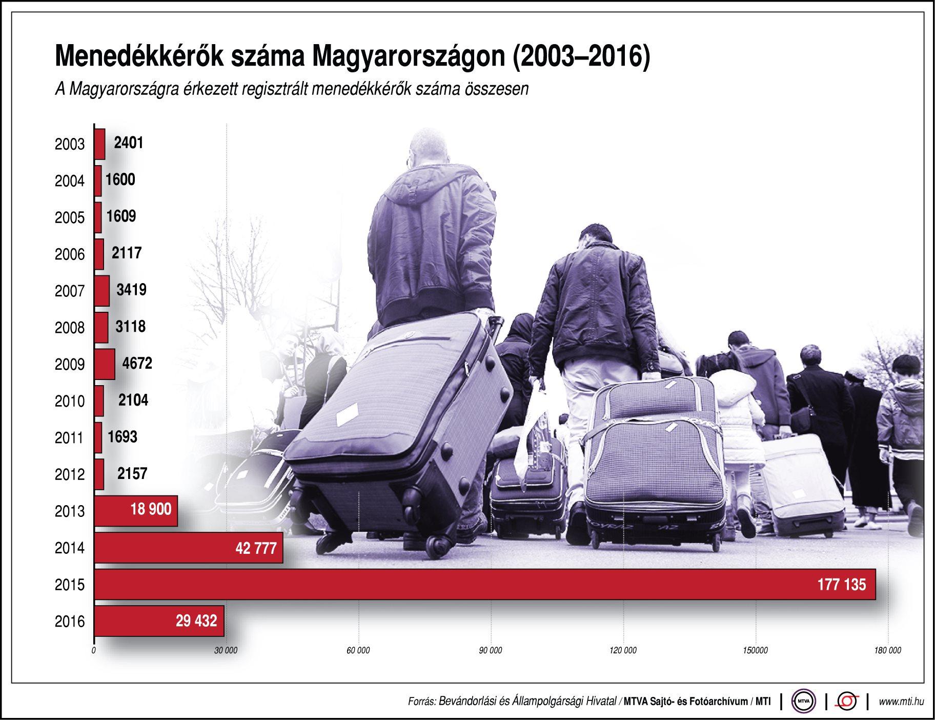 Menedékkérők száma Magyarországon - ábra