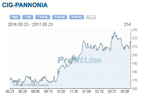 CIG pannónia biztosító részvény árfolyam