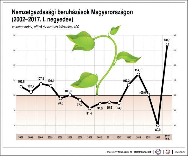 Nemzetgazdasági beruházások Magyarországon - egy ábrán