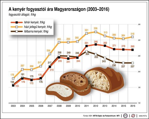 Így változik a kenyér ára