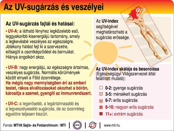 A legfontosabb tudnivalók az UV-sugárzásról - egy ábrán