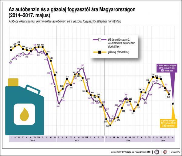 Így változik a benzin és a gázolaj ára