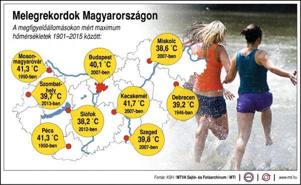 Ilyen melegrekordok voltak Magyarországon