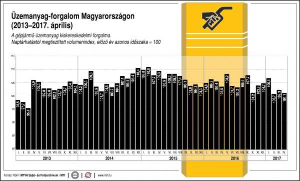 Üzemanyag-forgalom Magyarországon - egy ábrán