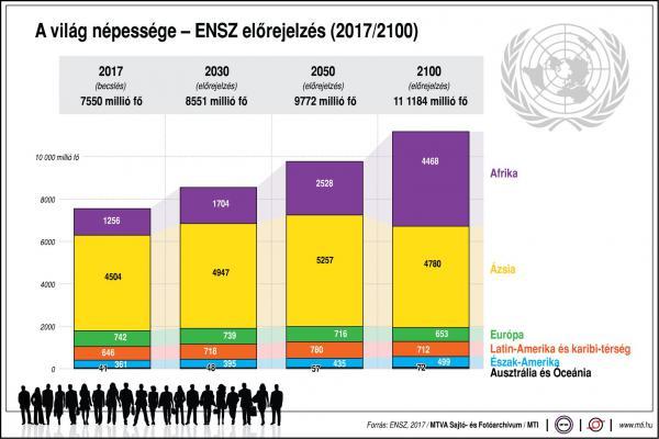 Így alakul a világ népessége az elkövetkezendő 100 évben