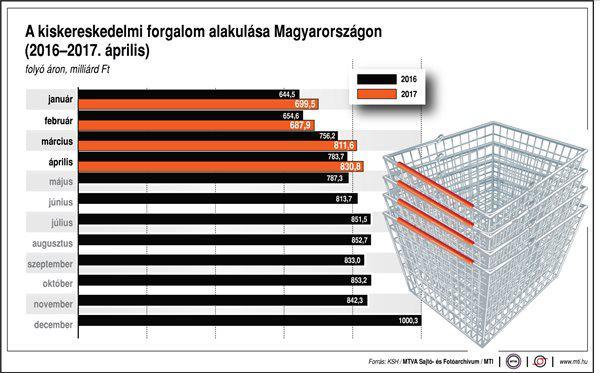 Így alakul a kiskereskedelmi forgalom