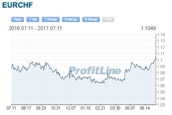 EUR CHF árfolyam