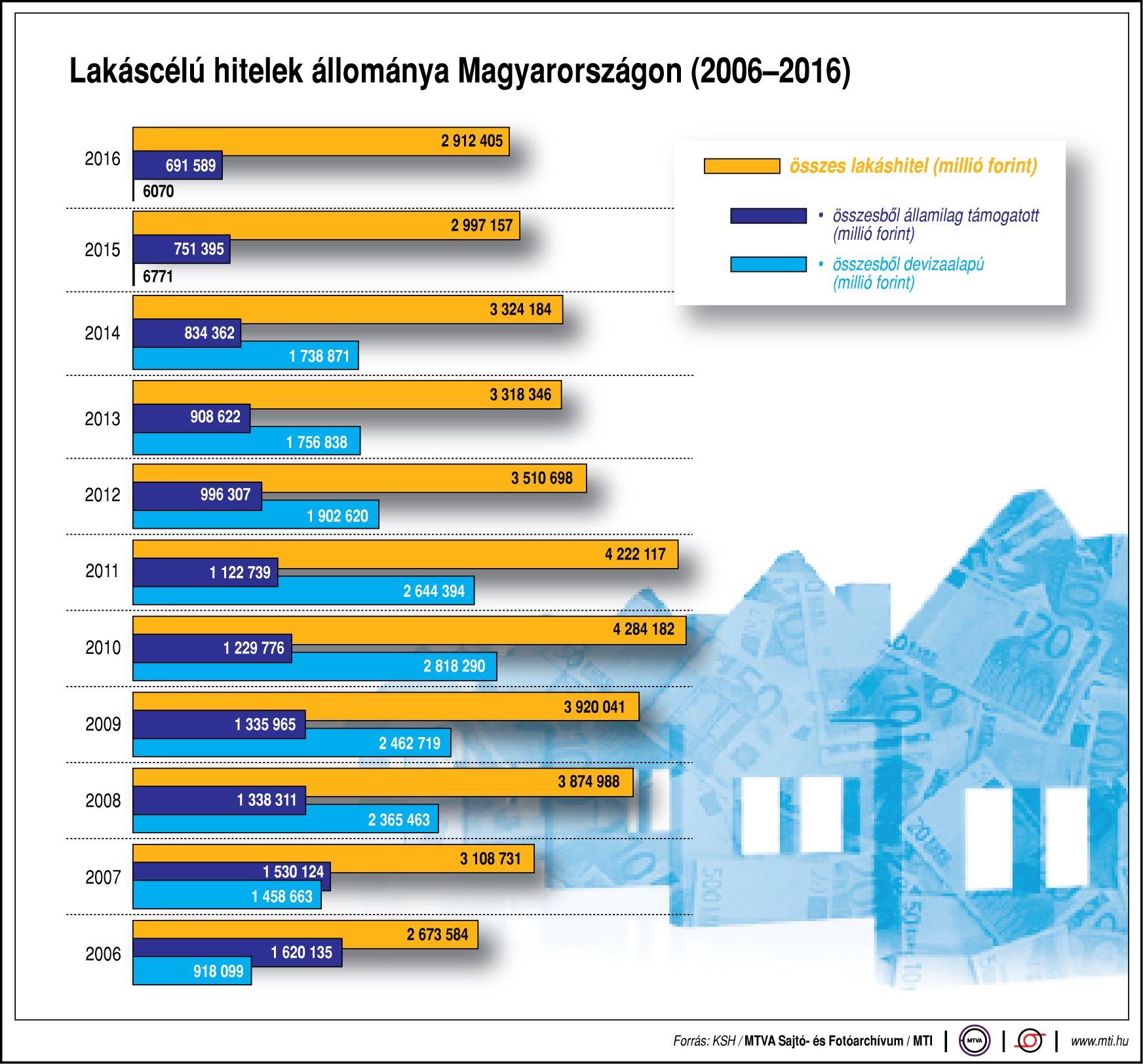 Lakáscélú hitelek Magyarországon - egy ábrán