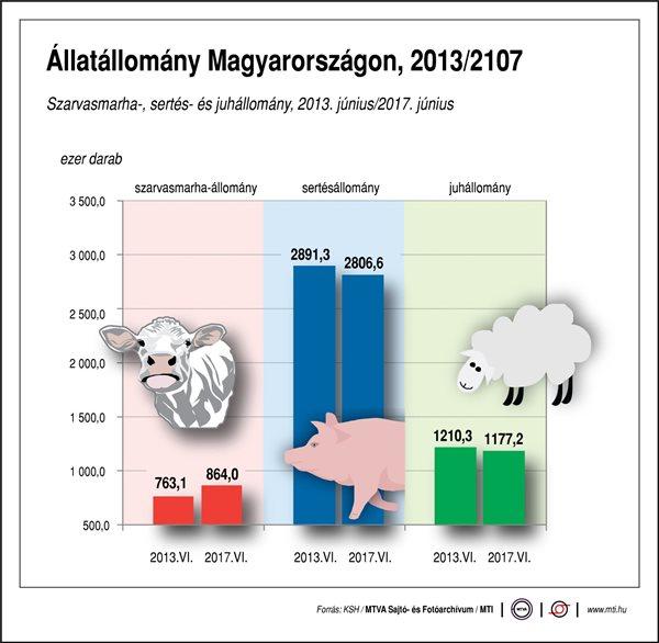 Mekkora Magyarország állatállománya?