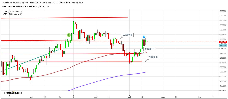 MOL részvény tőzsdei kereskedés