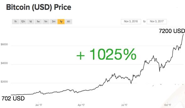 bitcoin tőzsdei árfolyama