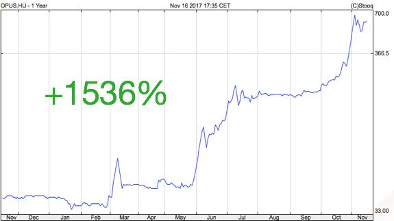 opus részvény tőzsdei árfolyam