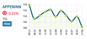 Appeninn részvény árfolyama