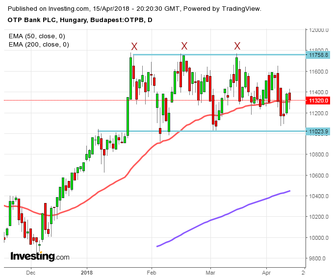 OTP részvény elemzése árfolyam vétel eladás tőzsde