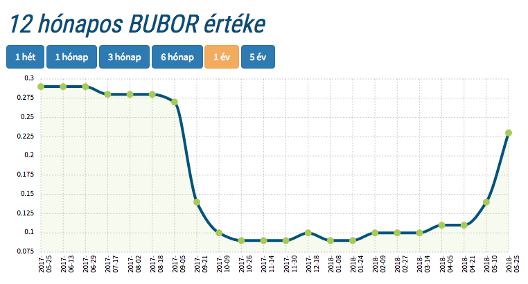 12 hónapos BUBOR grafikon