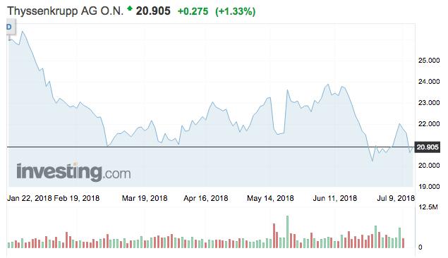 thyssenkrupp részvény tőzsdei árfolyam vétel eladás