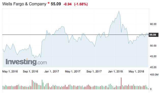 wells fargo and company share price részvény árfolyam