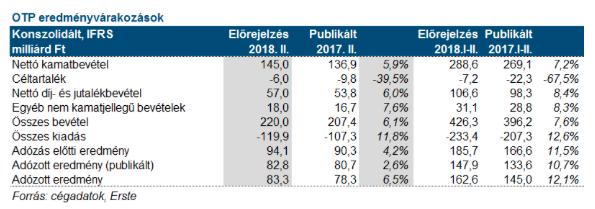 OTP Bank 2018 profitvárakozás gyorsjelentés