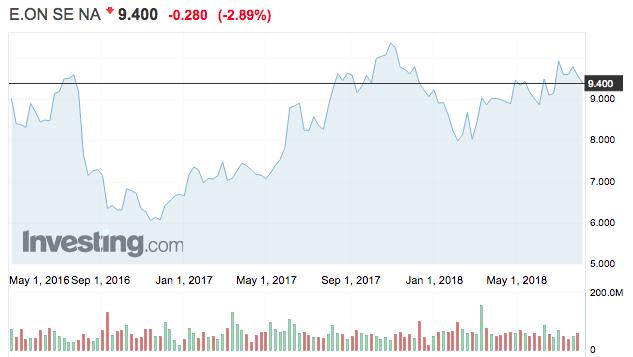 e.on tőzsdei részvény árfolyam