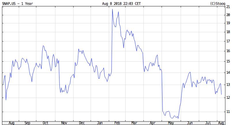 snapchat részvények árfolyama a tőzsdén vétel eladás
