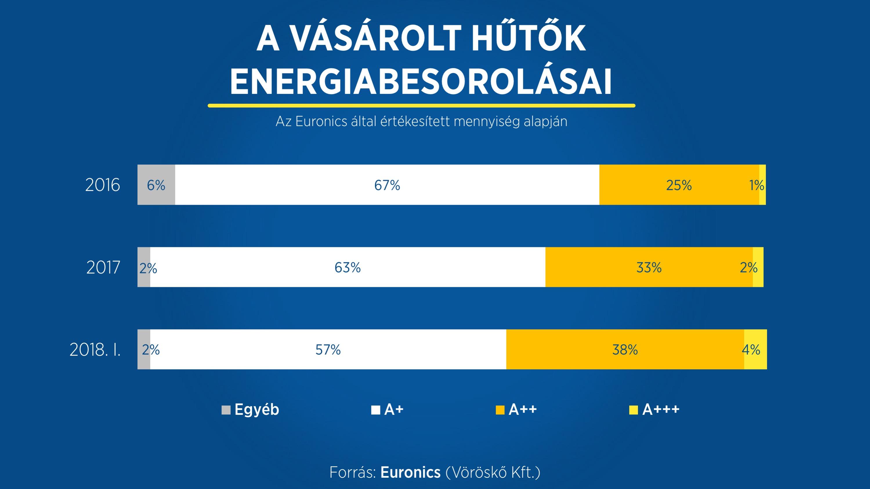 hűtőszekrények energiabesorolása