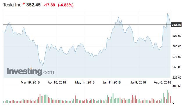 tesla részvények tőzsdei árfolyma