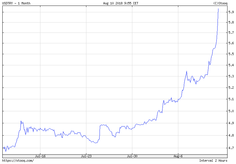 török líra árfolyama grafikon usd try