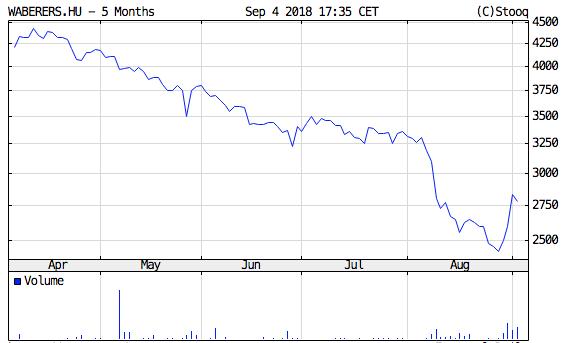 waberers tőzsdei részvény árfolyam grafikon