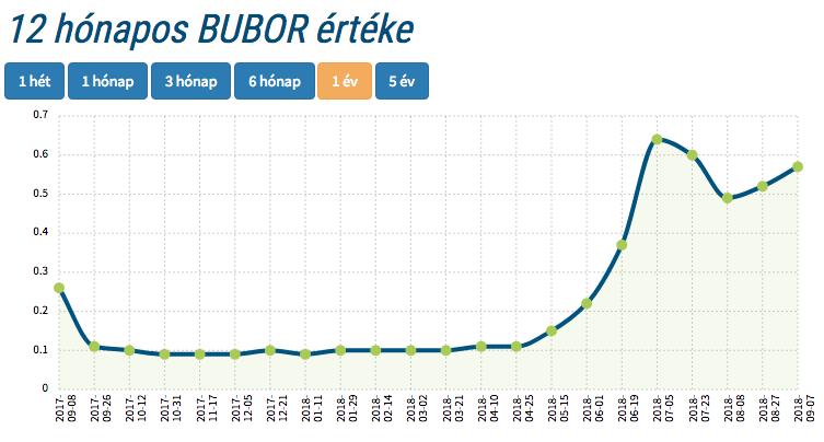 12 hónapos BUBOR értéke változása grafikonon