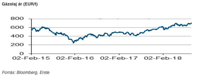 gázolaj árának alakulása