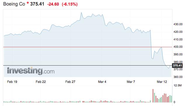 boeing részvény tőzsdei árfolyam
