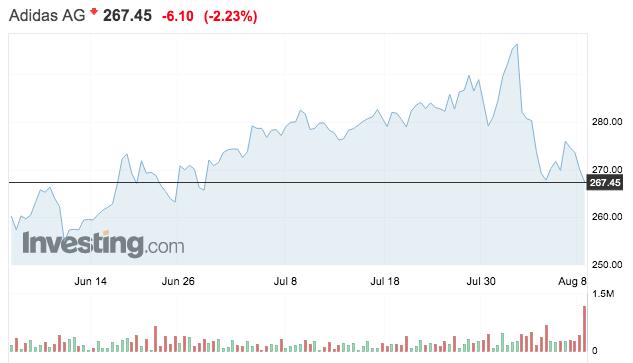 adidas tőzsdei részvény árfolyama