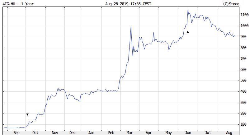 4ig részvények tőzsdei árfolyama grafikon