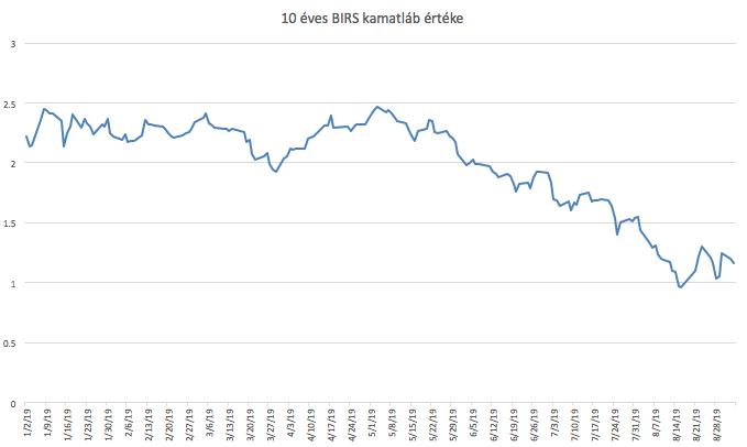 BIRS 10 éves forint hitel kamatláb alakulása grafikon