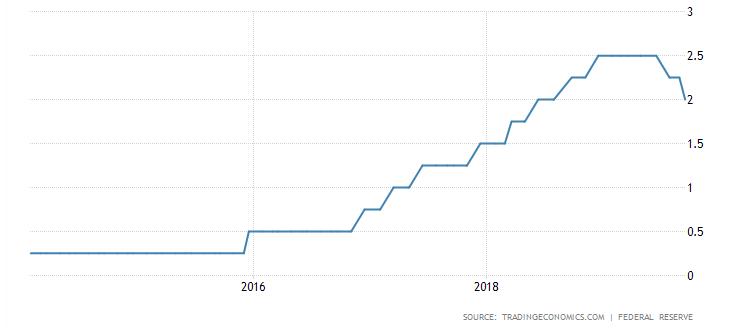 USA jegybanki alapkamat értékének alakulása 2019