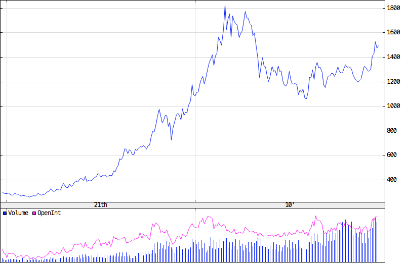 arany világpiaci ára